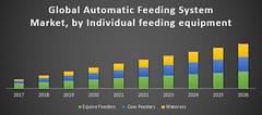 Global-Automatic-Feeding-System-Market (poojapatil11) Tags: global automatic feeding system market