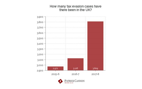 How many cases of tax evasion have their been in the UK? Chart