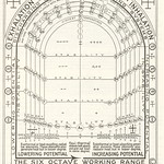 Walter Russell Chart (111)