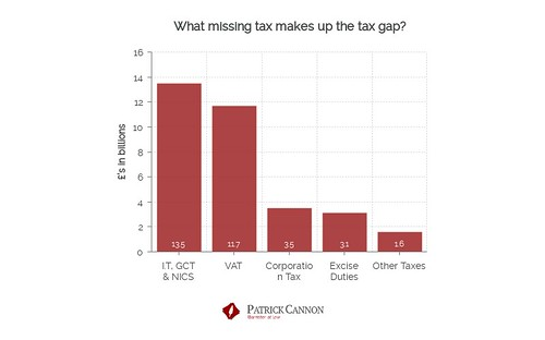 What missing tax makes up the total of the tax gap? Chart