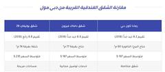 افضل 8 فنادق دبي خمس نجوم واسعارها لهذا العام (Muqarene - مقارنة فنادق) Tags: فنادق فندق سياحة سفر حجوزات حجز اسعار مقارنة