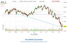 ALL (primat.kz) Tags: buyorsellcompanystocks company stocks chart 2018 buy sell primatkz all theallstatecorporation