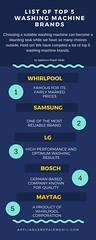 List of Top 10 Washing Machine Brands (Appliance Repair Medic) Tags: appliance appliancerepair samsung lg whirlpool