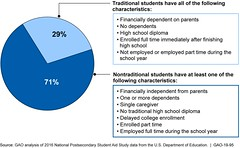 Figure 1: Percentages and Characteristics of Traditional and Nontraditional College Students in 2016 (U.S. GAO) Tags: gao governmentaccountabilityoffice usgovernmentaccountabilityoffice usgao unitedstatesgovernmentaccountabilityoffice government congress watchdog oversight governmentwatchdog gao1995 foodinsecurity education usdepartmentofeducation et employmentandtraining fafsa freeapplicationforfederalstudentaid fns foodandnutritionservice npsas nationalpostsecondarystudentaidstudy snap supplementalnutritionassistanceprogram usda usdepartmentofagriculture