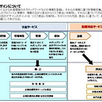 インターネット上の風評リスク監視・危機対応サービスの写真