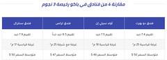 فنادق في باكو رخيصه 3 نجوم اسعار تبدأ من 20 دولار (Muqarene - مقارنة فنادق) Tags: فنادق فندق سياحة سفر حجوزات حجز اسعار مقارنة