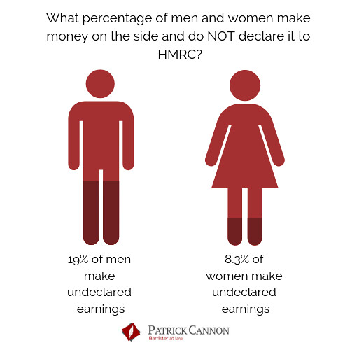 An infographic showing how much men and women make from side hustles