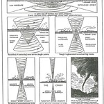 Walter Russell Chart (66)